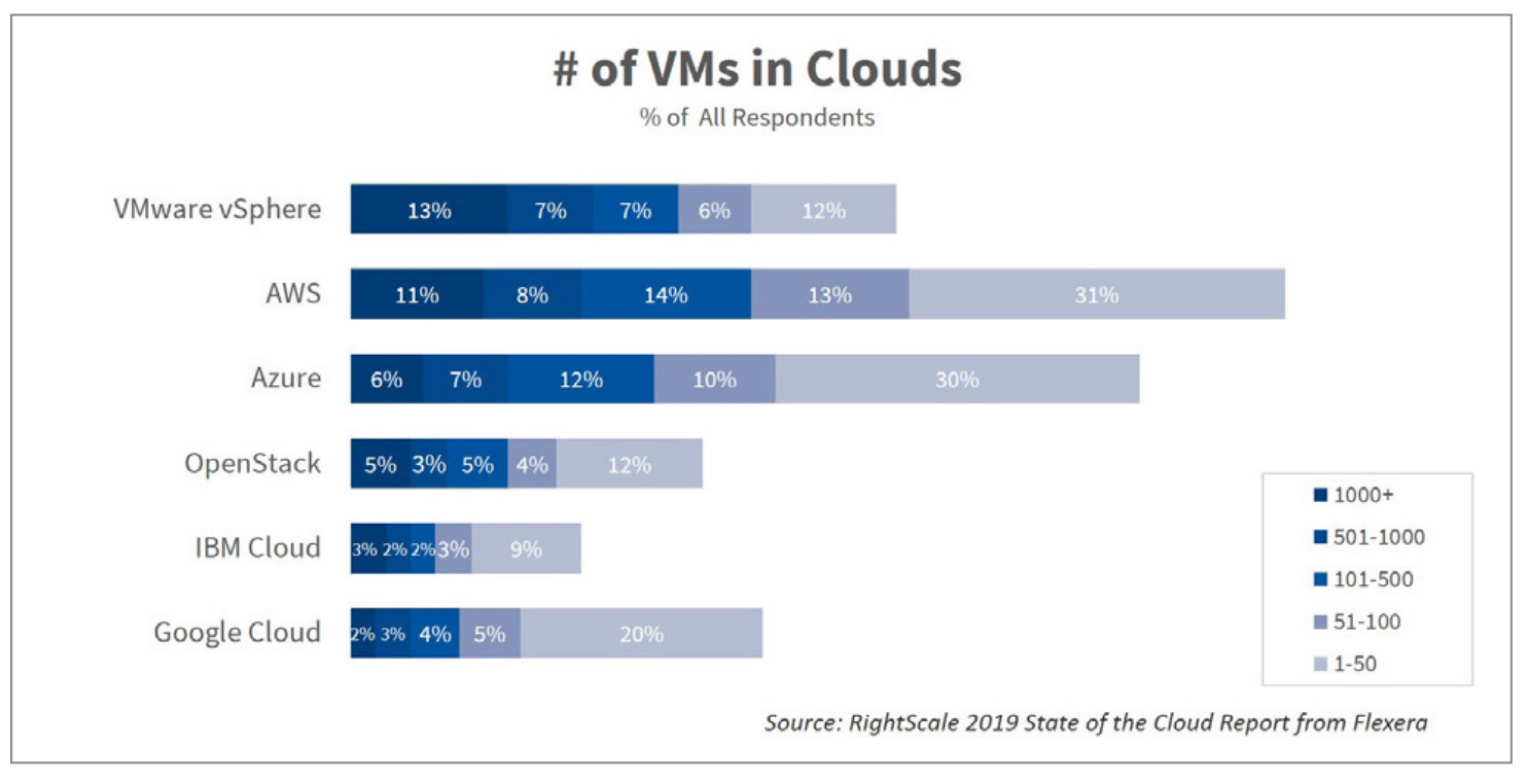 # of VMs in the Cloud - Entreprise, RightScale 2019 State of the Cloud-Report from Flexera